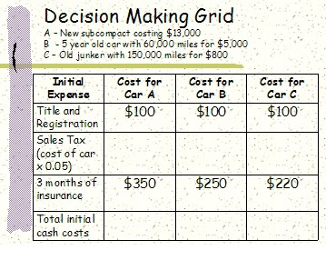 Decision making grids...Car Buying Style!