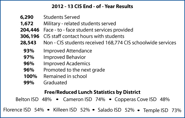 Our 2012 - 13 Program Stats