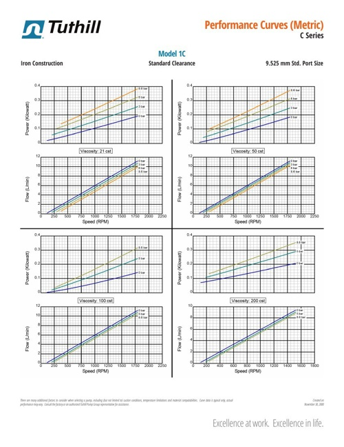 Tuthill C Series Performance Curves