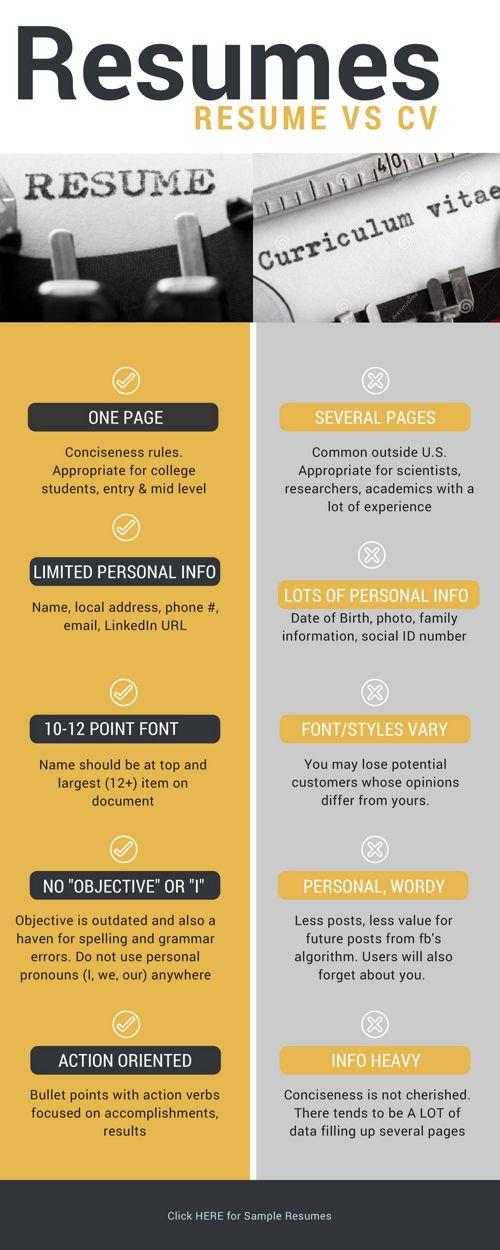 Resumes vs CVs