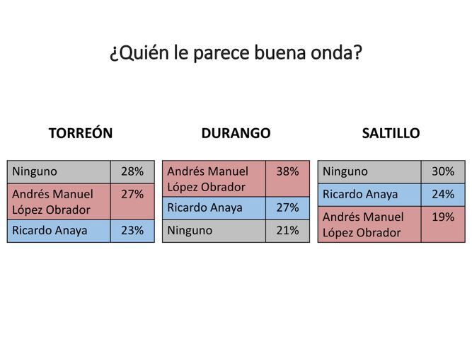 Los presidenciables en Torreón, Saltillo y Durango