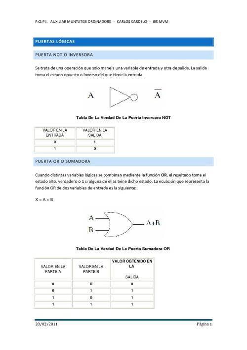 Puertas Lógicas y Circuitos Combinacionales