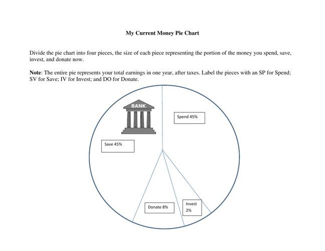 My Money Chart