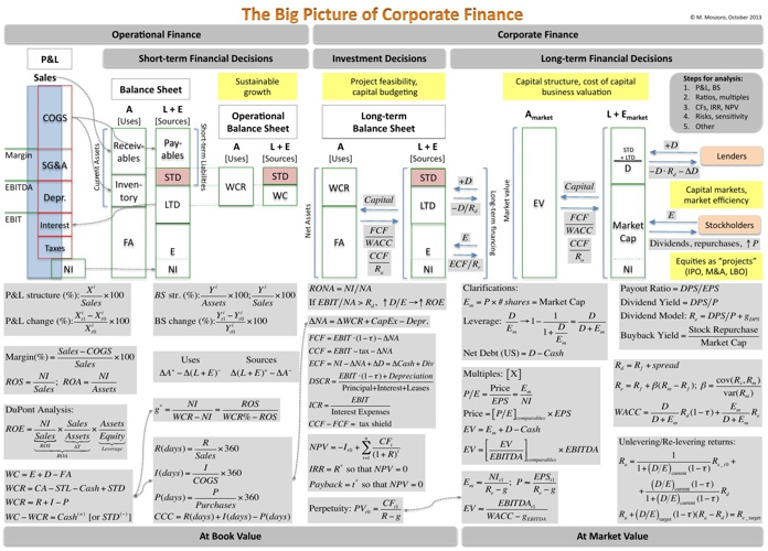 The Big Picture of Corporate Finance