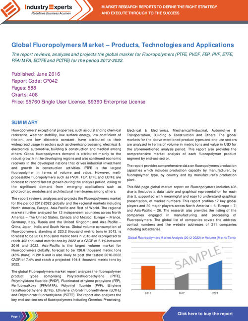 Global Fluoropolymers Market– Products,Technologies & Apps
