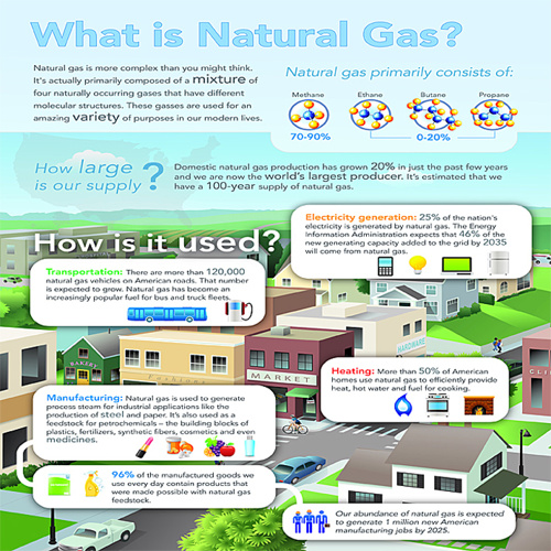DPU Natural Gas Special Section