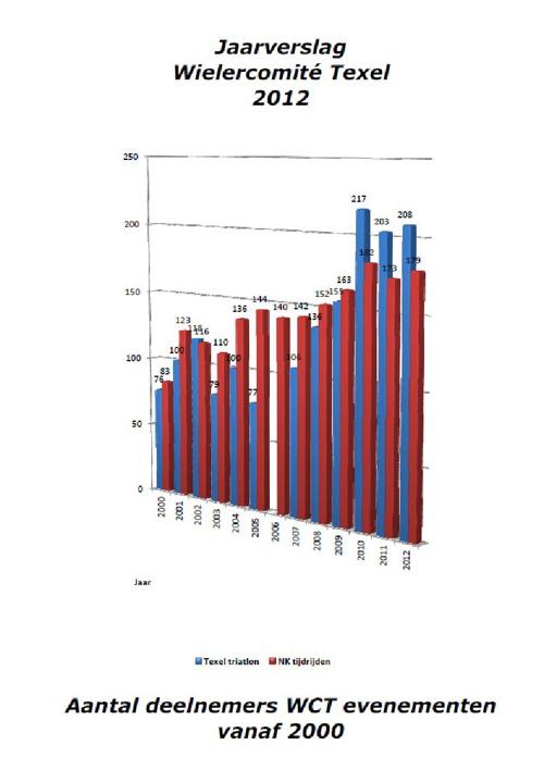 Financieel jaarverslag Wielercomité Texel 2012
