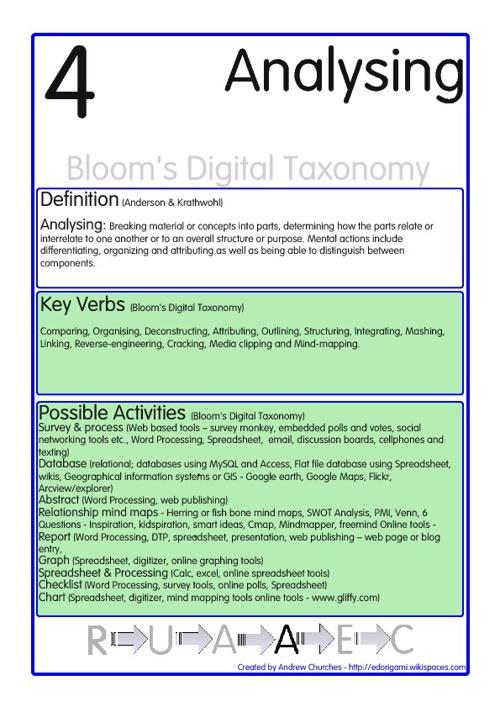 Blooms Digital Taxonomy Flip Book