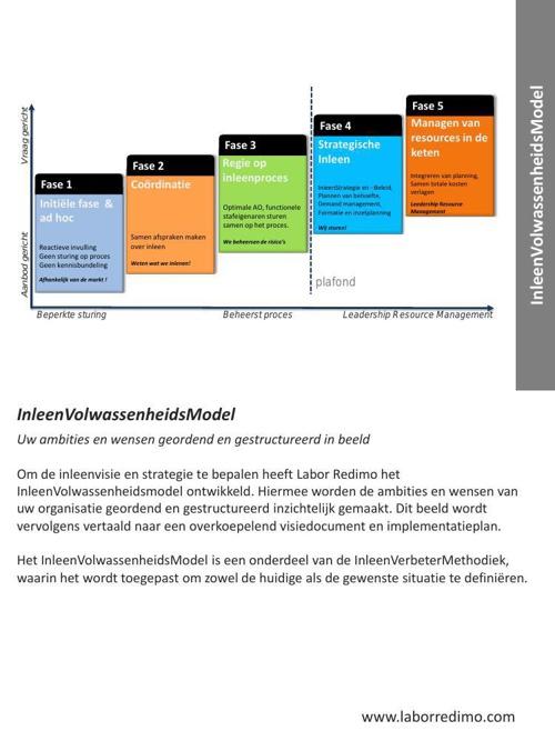 Labor Redimo - model- InleenVolwassenheidsModel