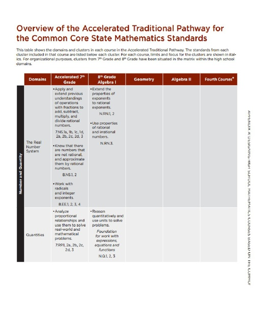Accelerated Pathways Math Common Core