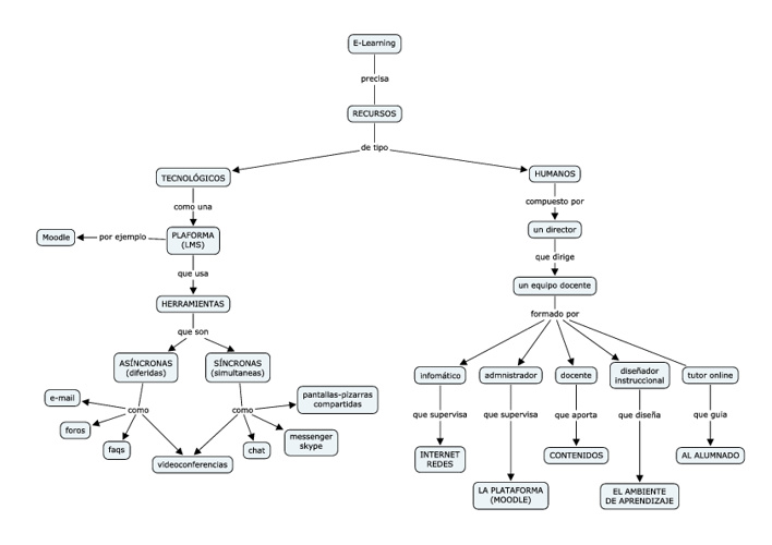 Mapa conceptual sobre Recursos Humanos en eLearning