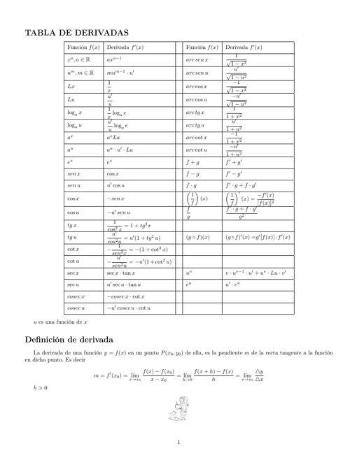 tabla de derivadas matemáticas