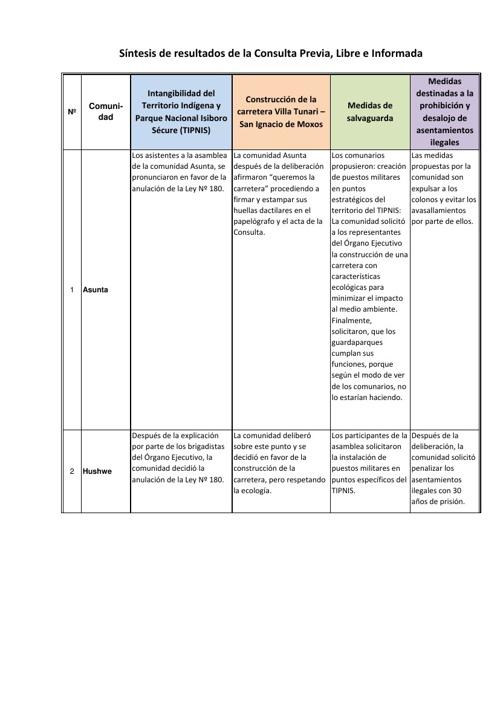 Cuadro Síntesis de los Resultados de la Consulta Previa (TSE)