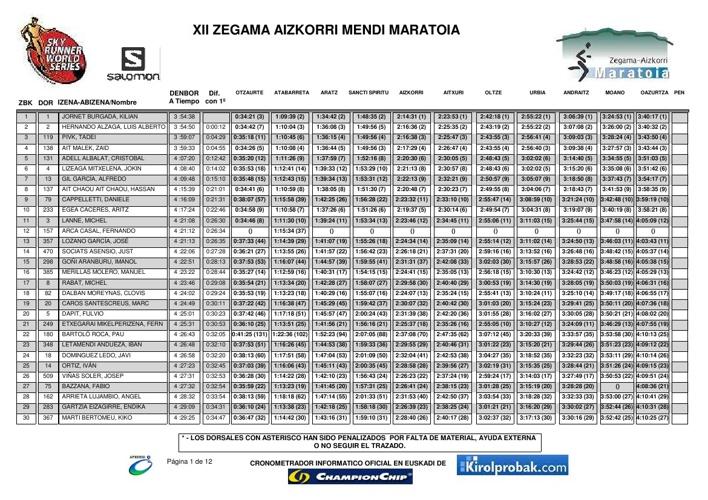 Classificació Oficial Zegama 2013