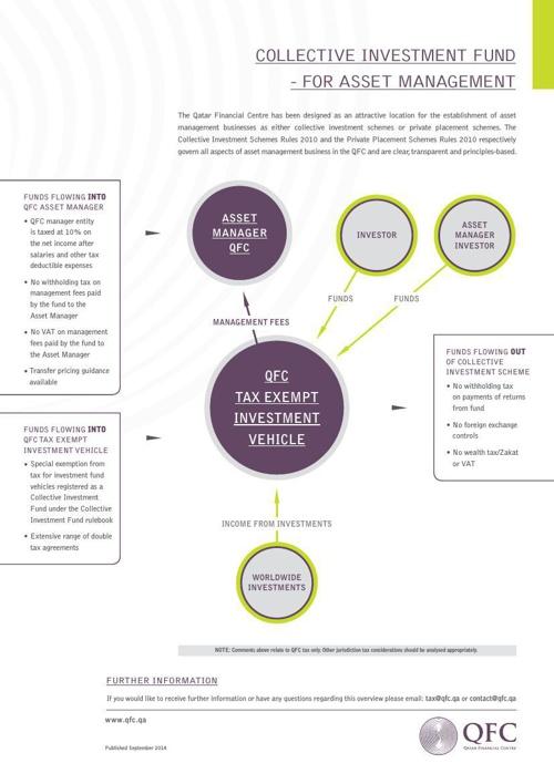 Economic Structure Sheets