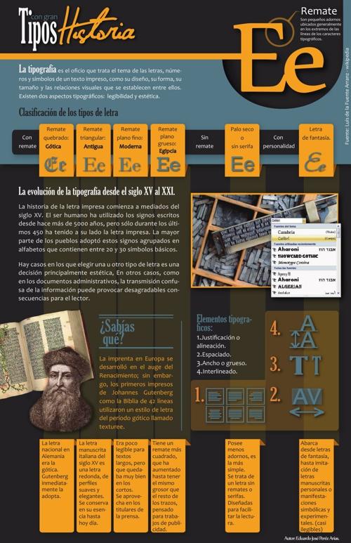 Infografía acerca de la Historia de la Tipografía