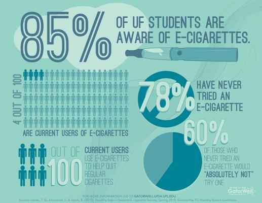E-Cigarette Use at UF
