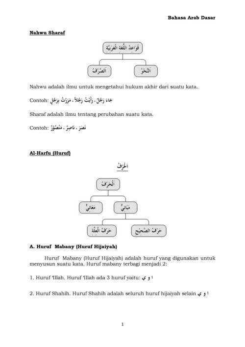 Buku Bahasa Arab Dasar (BAHAGIAN 1)