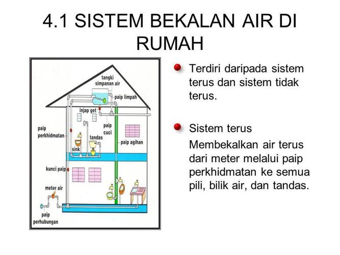 Sistem Bekalan Air di Rumah