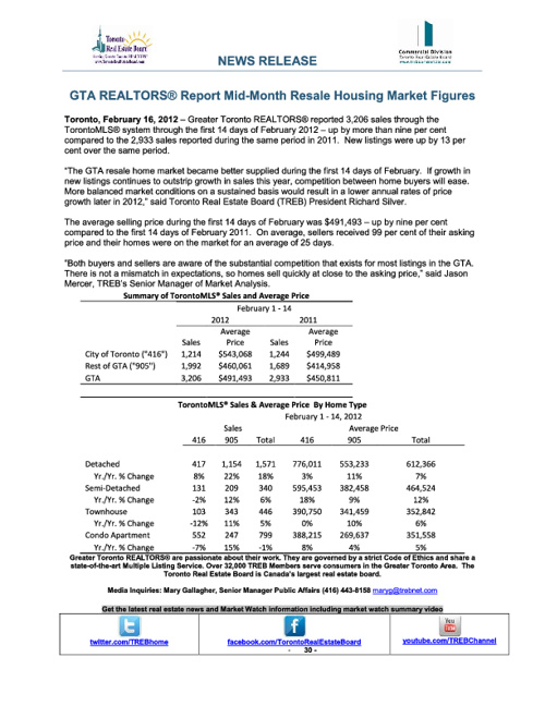 Mid February 2012 Market Report