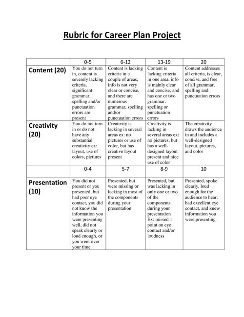 March Rubric _for_Career_Plan_Project