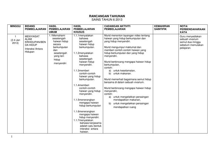 Rancangan Pengajaran Tahunan Sains tahun 6 2013