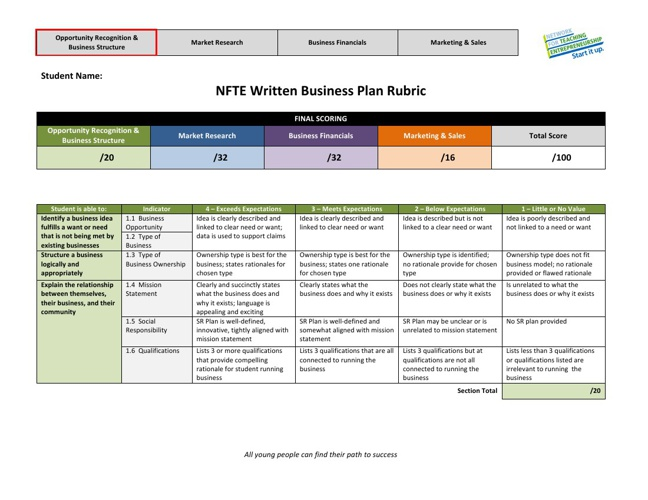 Written Business Plan Rubric