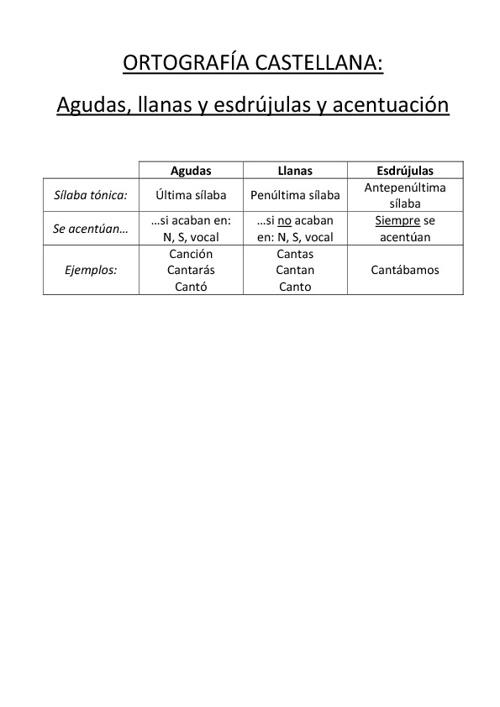 Teoría de la ortografía castellana