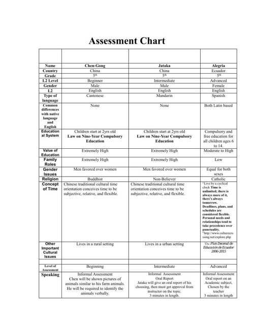 Authetic Assessments
