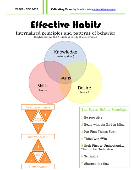 EFFECTIVE HABITS (ANTHEA PATRICIO) LBYAPC1