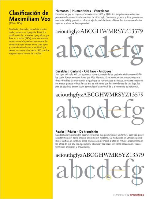 Clasificación tipografica