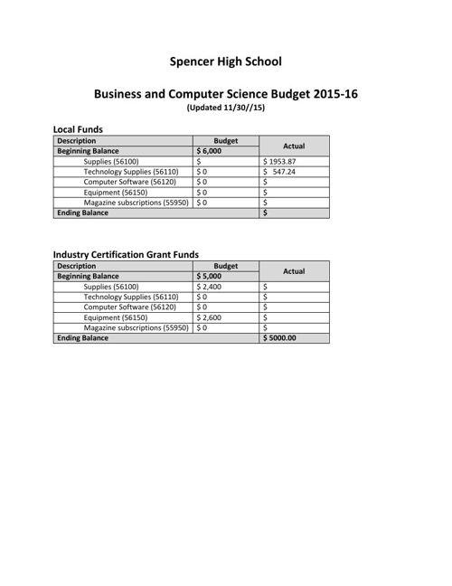 Budget Update 12-01-15