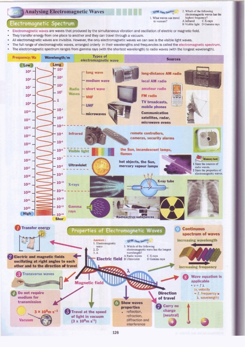 F5-Physics-MM-1.7 Electromagnetic Waves