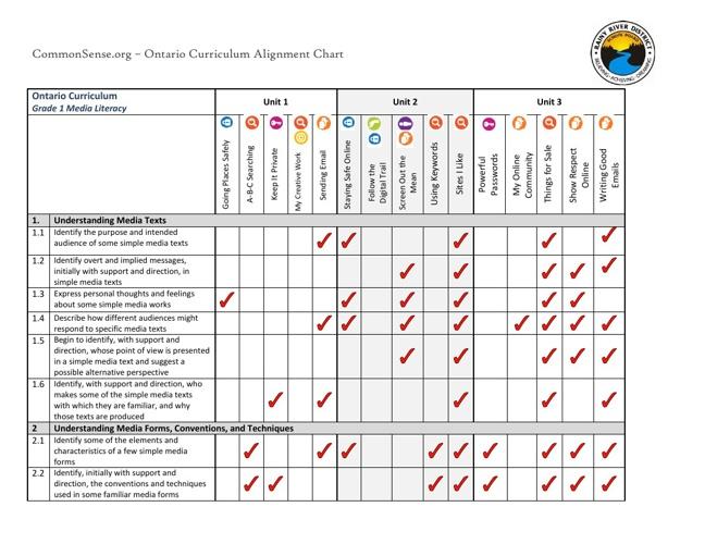 Common Sense Media - Ontario Curriculum Correlations