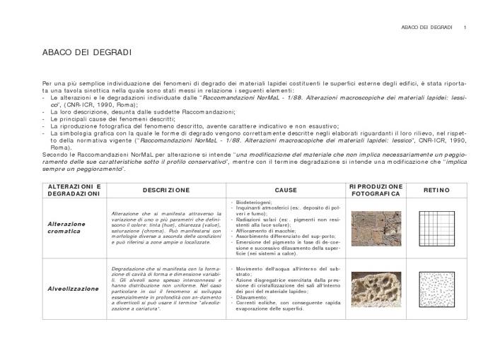 Abaco degradi - Prof.Faccio
