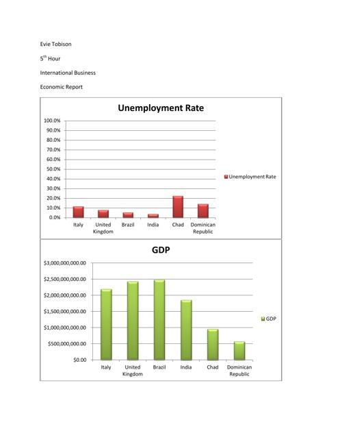 Economic Country Presentation