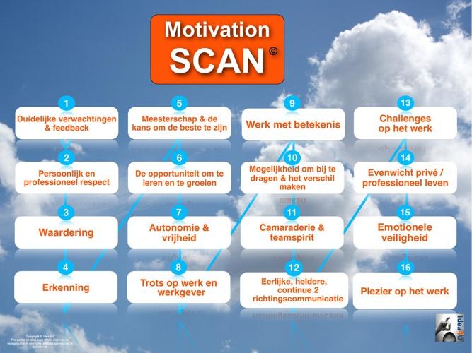 De MotivatieScan