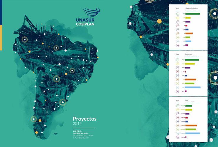 Fichas de la Cartera del COSIPLAN y de la API por Eje y por País