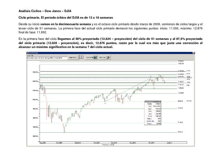 Análisis Cíclico del DJIA