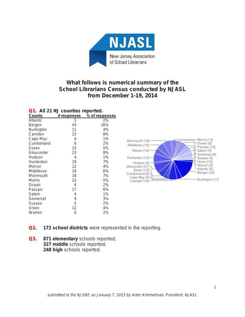 NJASL School Librarian Census Dec. 1-19, 2014