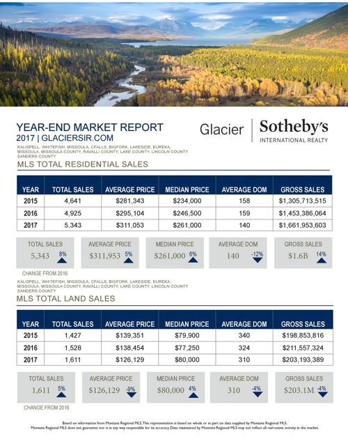 2017 Year -  End Market Report