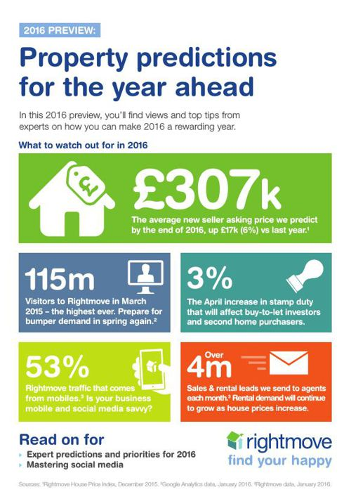 Rightmove's 2016 Preview - UK