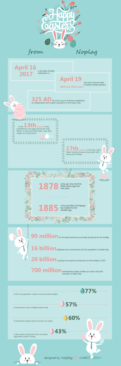 Interesting facts and numbers about Easter from Noplag Team!