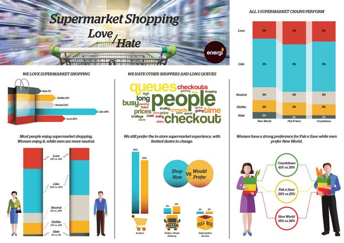 Supermarket Shopping Love/Hate Infographic