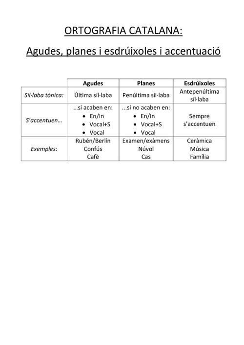 Teoria de la ortografia catalana