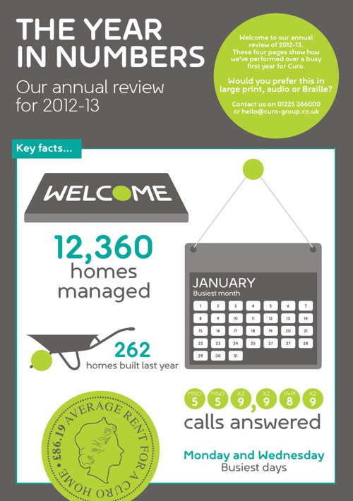 Curo Annual Review 2012-13