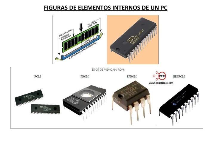PARTES INTERNAS DE UNA PC