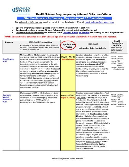 Health Science Program 2013