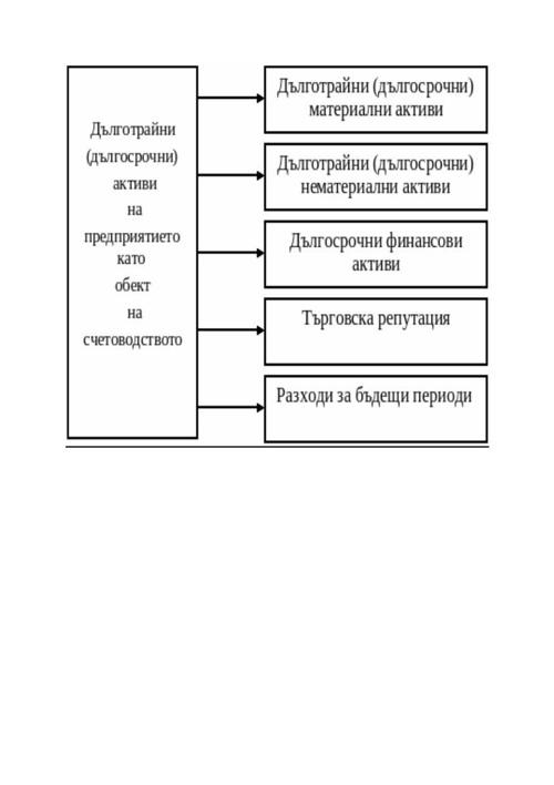 Dulgotraini aktivi