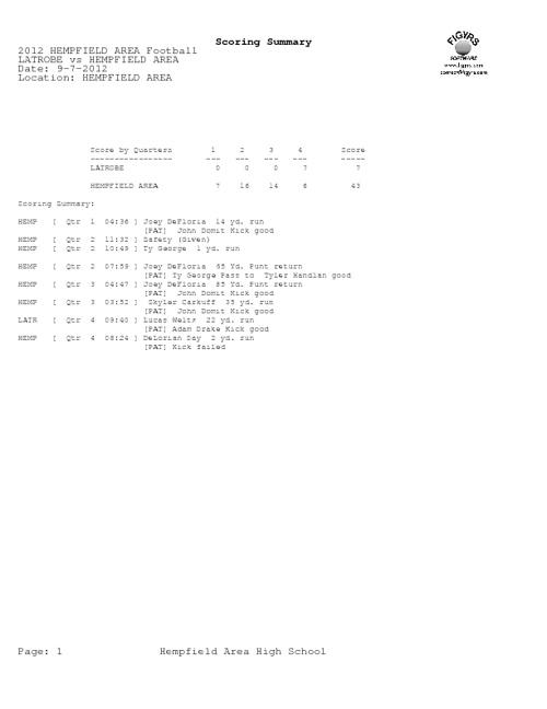 Hempfield vs Latrobe